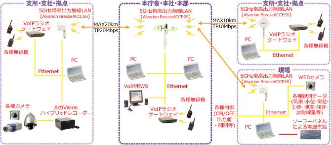 災害時におけるネットワーク構築の例